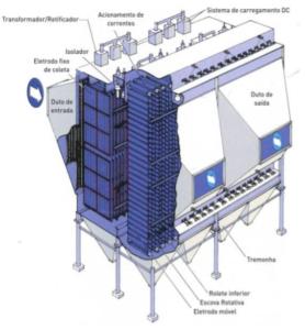 El proceso electrostático
